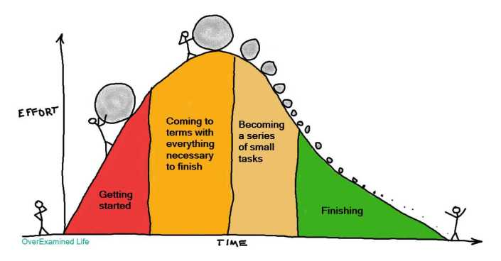 pushing-task-boulder-over-procrastination-hump